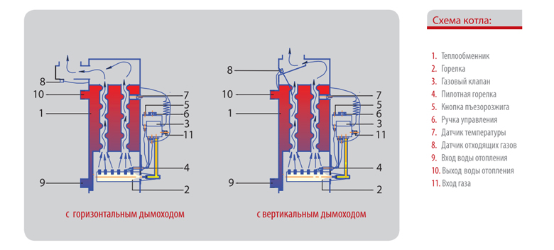 Схема котлов Житомир-3
