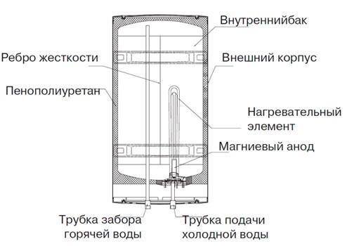 Как устроен аристон схема